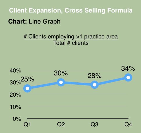 Client Expansion Through Cross Selling