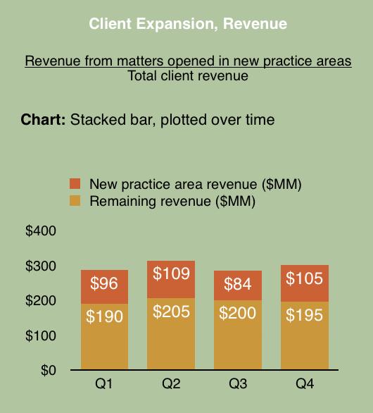 Client Expansion through revenue KPI