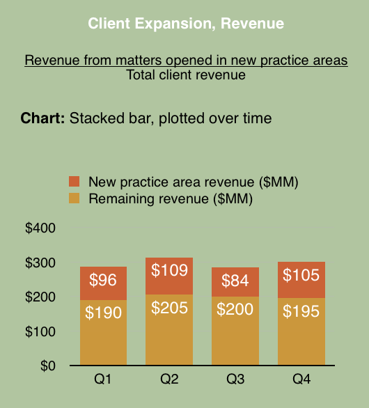 Client Expansion through revenue KPI