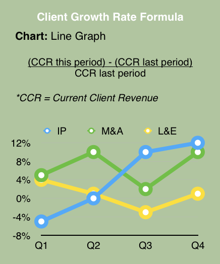 Client Growth Rate Legal KPI