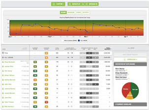 Practice - Pipeline - Dashboard