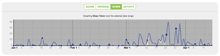 Steps - Taken - Graph - Over - Time