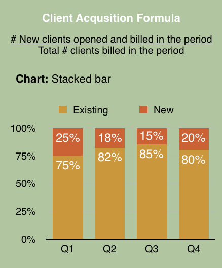 Client Acquisition Formula Bar Graph