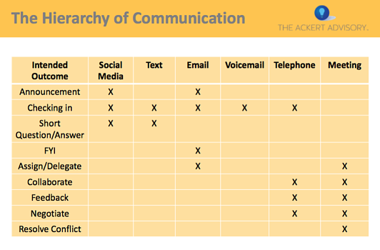 hierarchy-of-communication-table.png