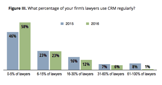 law-firm-crm-utilization.png