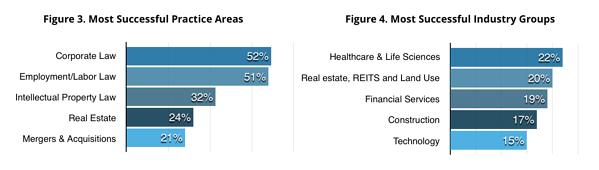 most-successful-practice-areas-industry-groups