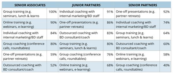 types-of-business-development-coaching