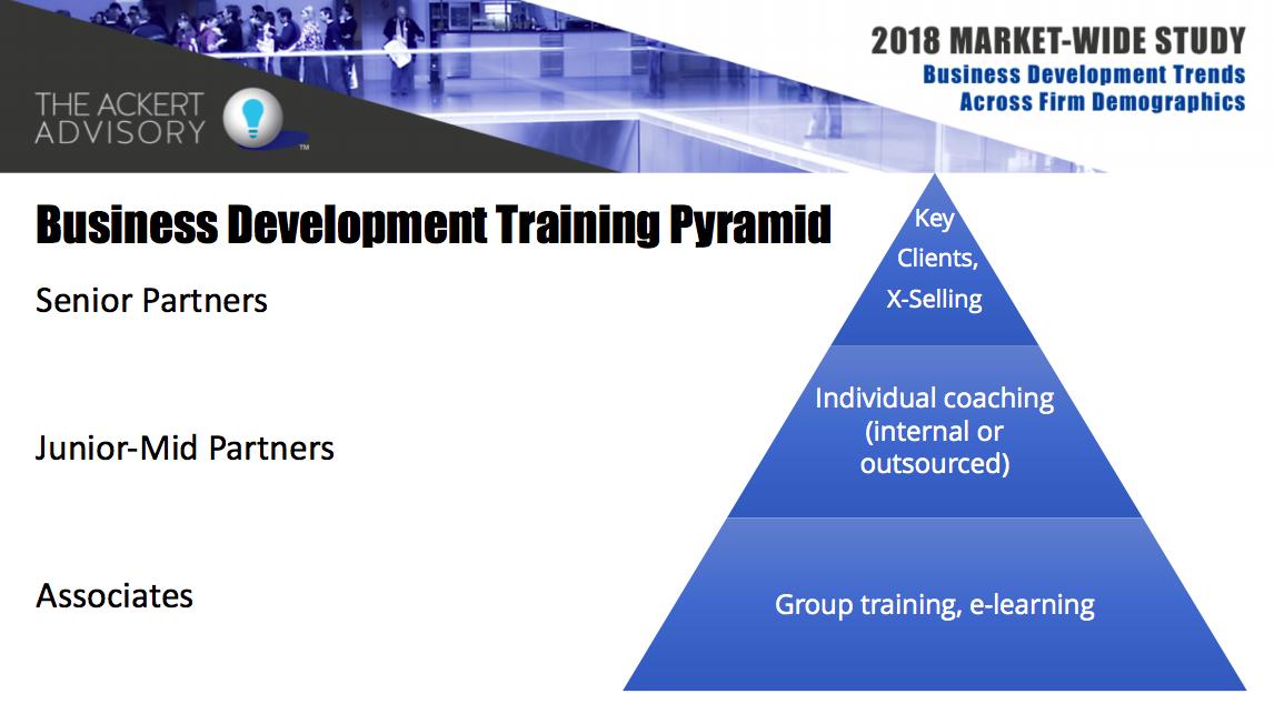 business-development-training-pyramid.png